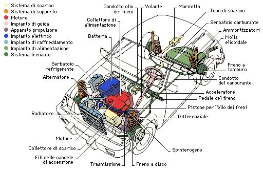 toyota engine parts diagram with Ponenti Principali on Funk furthermore Saturation Dive Manual Transmission Gear Design in addition Two Reasons Why Gearboxes Leak together with Cleaning And Checking Leaf Springs together with 3 4l 5vz Fe Conversion.